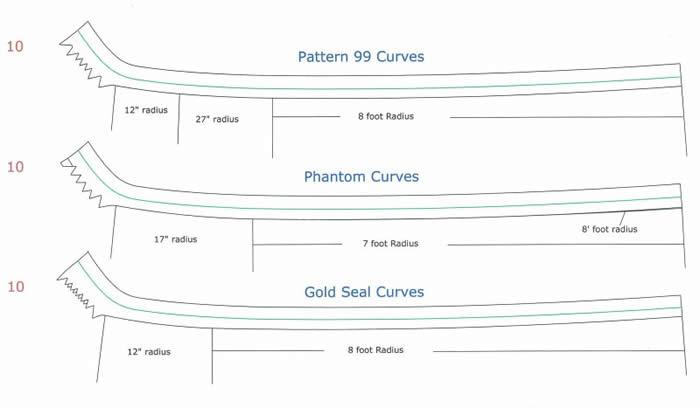 WilsonCurvesCopied-crop-800 Ice Blade Profile (Radius) Information