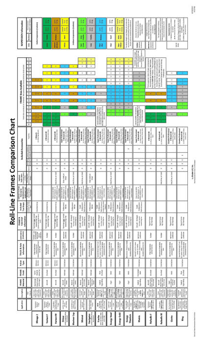 Roll-LineFrameComparisonChart-f-85X14-L90 Roll-Line Frame Comparison and Technical Charts