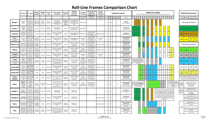 Roll-LineFrameComparisonChart-f-85X14 Roll-Line Frame Comparison and Technical Charts